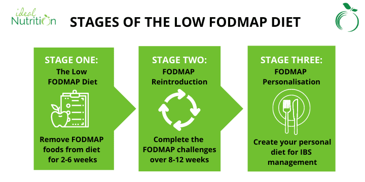 Stages of the low FODMAP diet